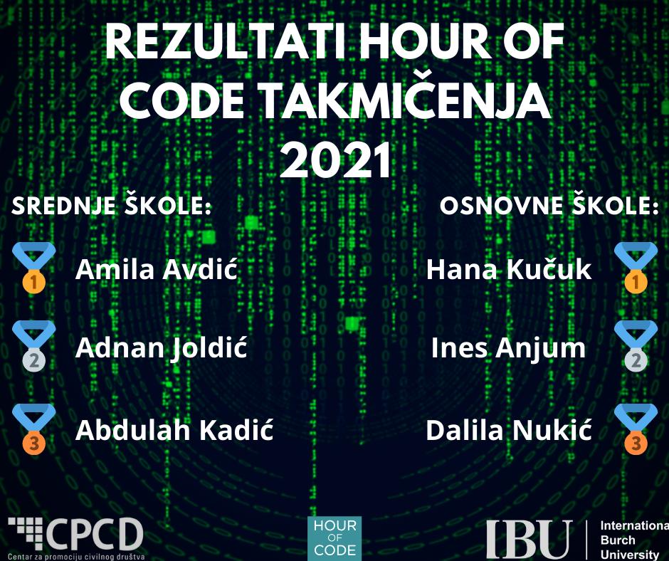 """Učenik četvrtog razreda Medrese Abdulah Kadić osvojio treće mjesto na ovogodišnjem takmičenju """"Sat kodiranja"""""""